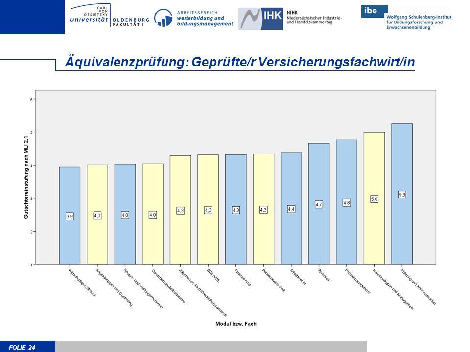 Äquivalenzprüfung: Geprüfte/r Versicherungsfachwirt/in