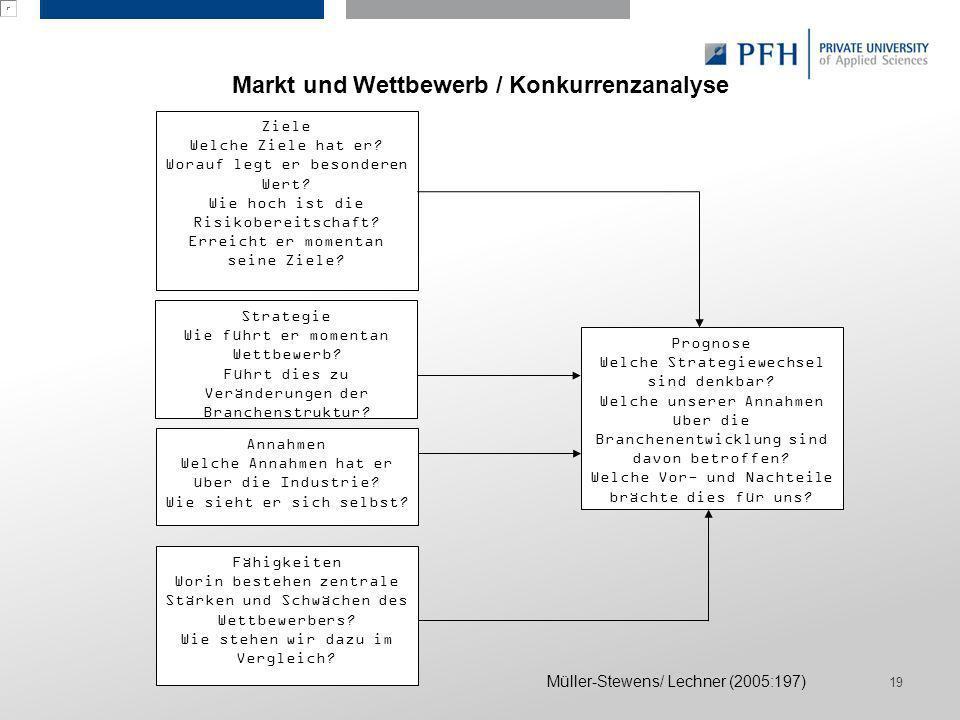 Markt und Wettbewerb / Konkurrenzanalyse