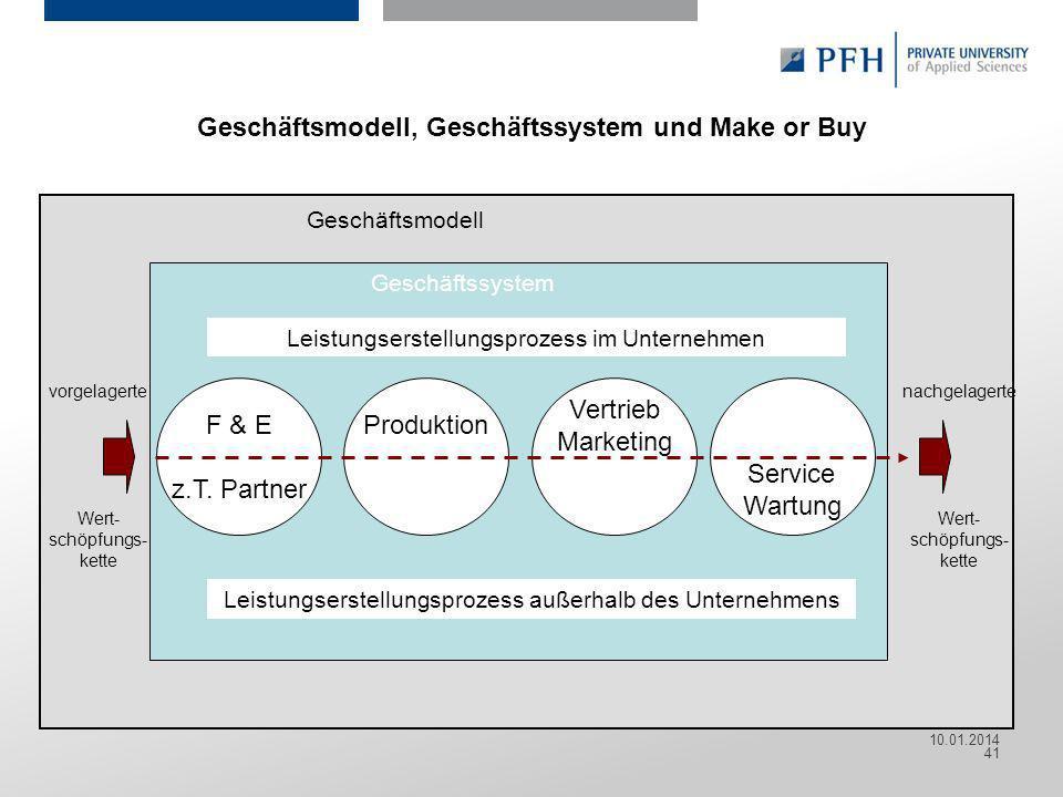 Geschäftsmodell, Geschäftssystem und Make or Buy