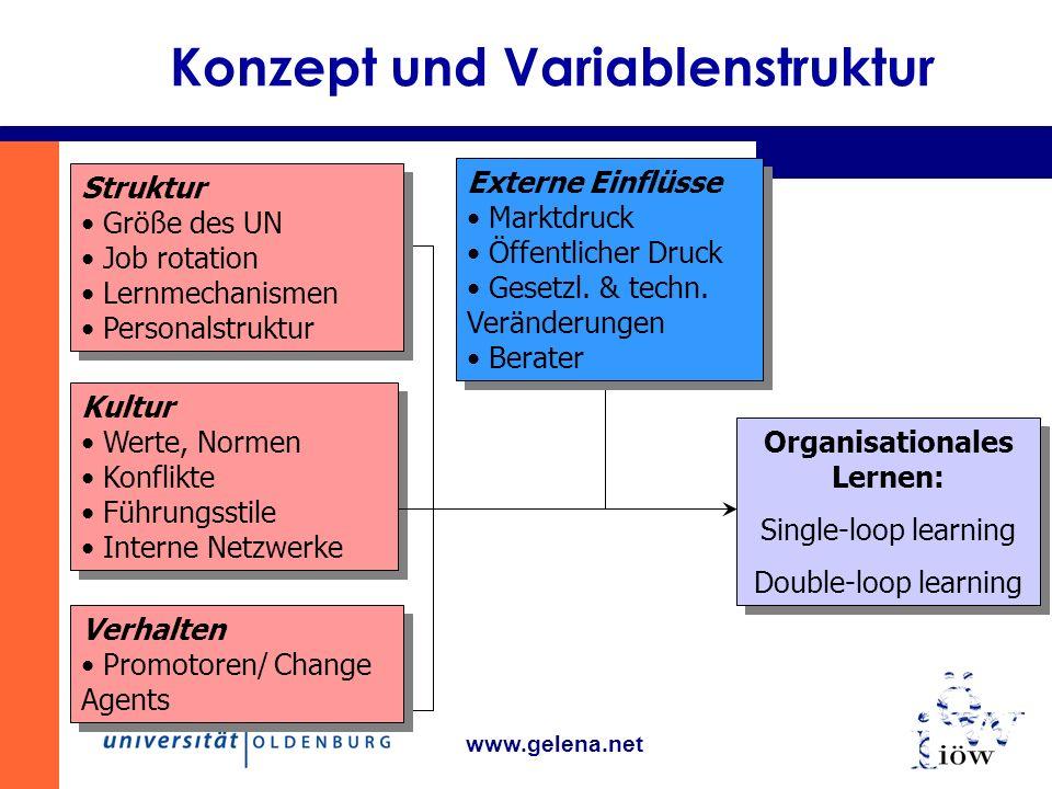 Konzept und Variablenstruktur