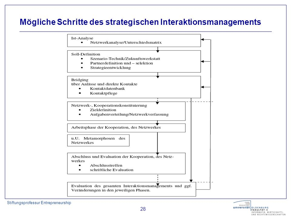 Mögliche Schritte des strategischen Interaktionsmanagements
