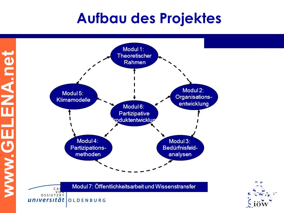Aufbau des Projektes Modul 1: Theoretischer Rahmen Modul 2: