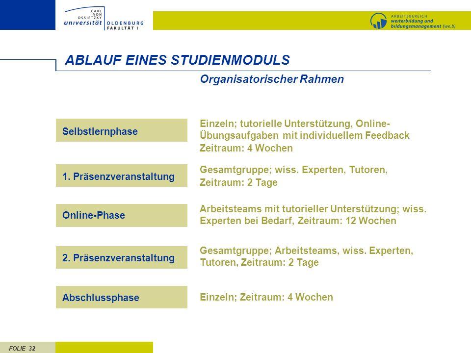 ABLAUF EINES STUDIENMODULS