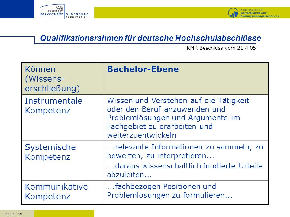 Qualifikationsrahmen für deutsche Hochschulabschlüsse