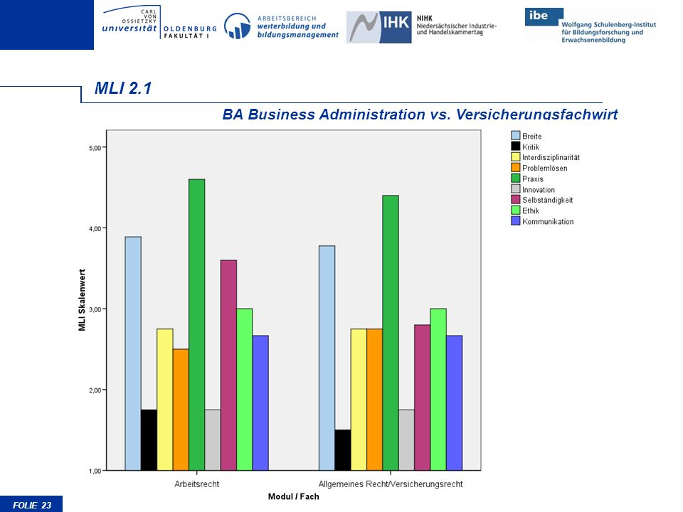 MLI 2.1 BA Business Administration vs. Versicherungsfachwirt