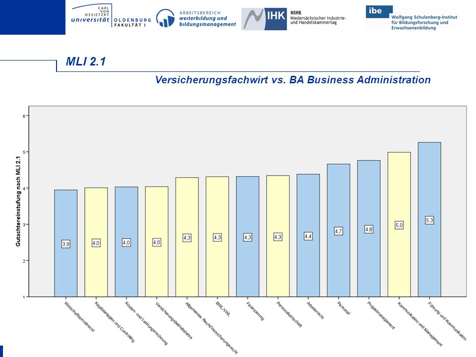 MLI 2.1 Versicherungsfachwirt vs. BA Business Administration