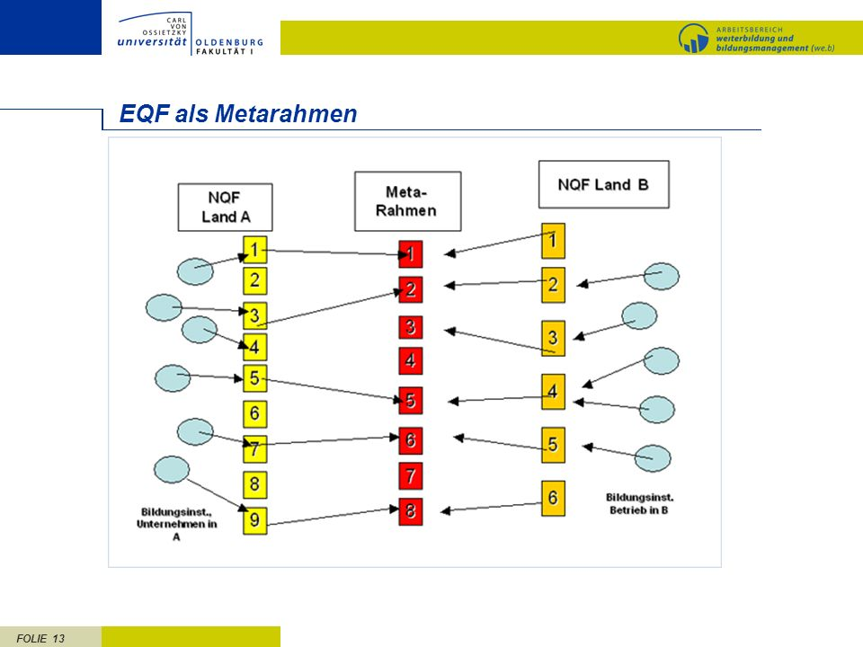 EQF als Metarahmen
