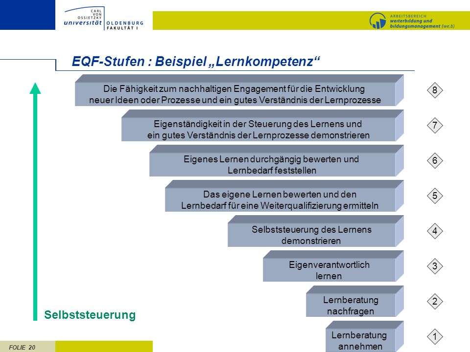 """EQF-Stufen : Beispiel """"Lernkompetenz"""