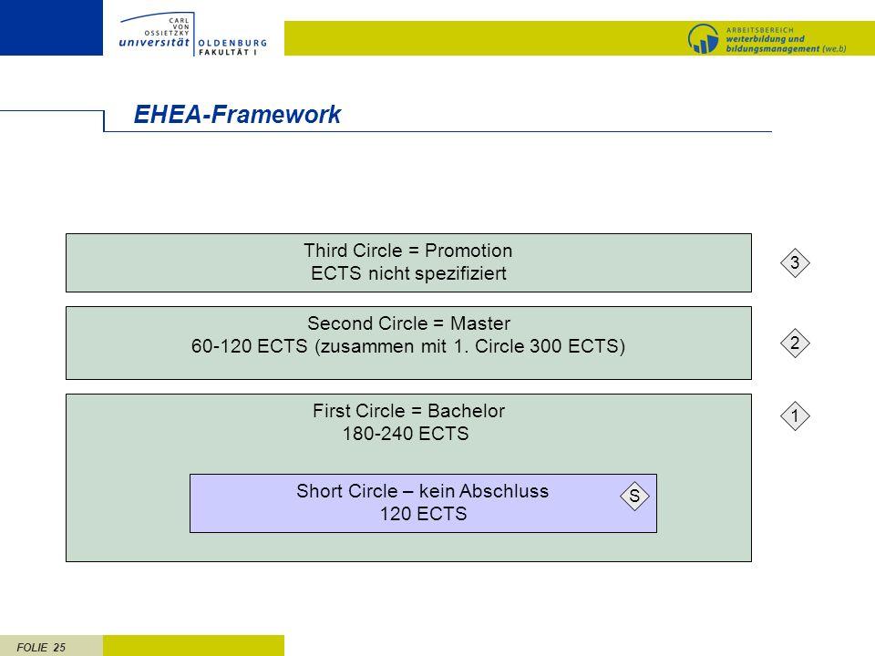 EHEA-Framework Third Circle = Promotion ECTS nicht spezifiziert