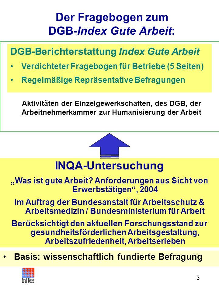 DGB-Index Gute Arbeit: