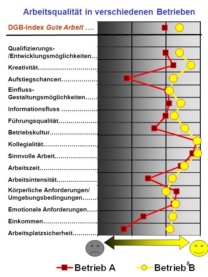 Arbeitsqualität in verschiedenen Betrieben