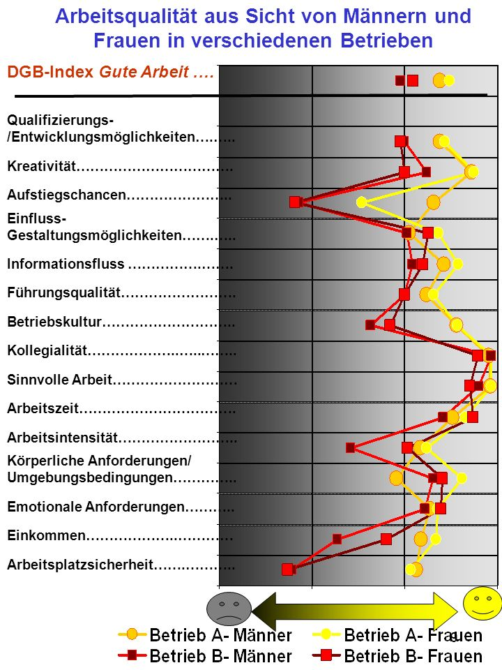 Arbeitsqualität aus Sicht von Männern und Frauen in verschiedenen Betrieben