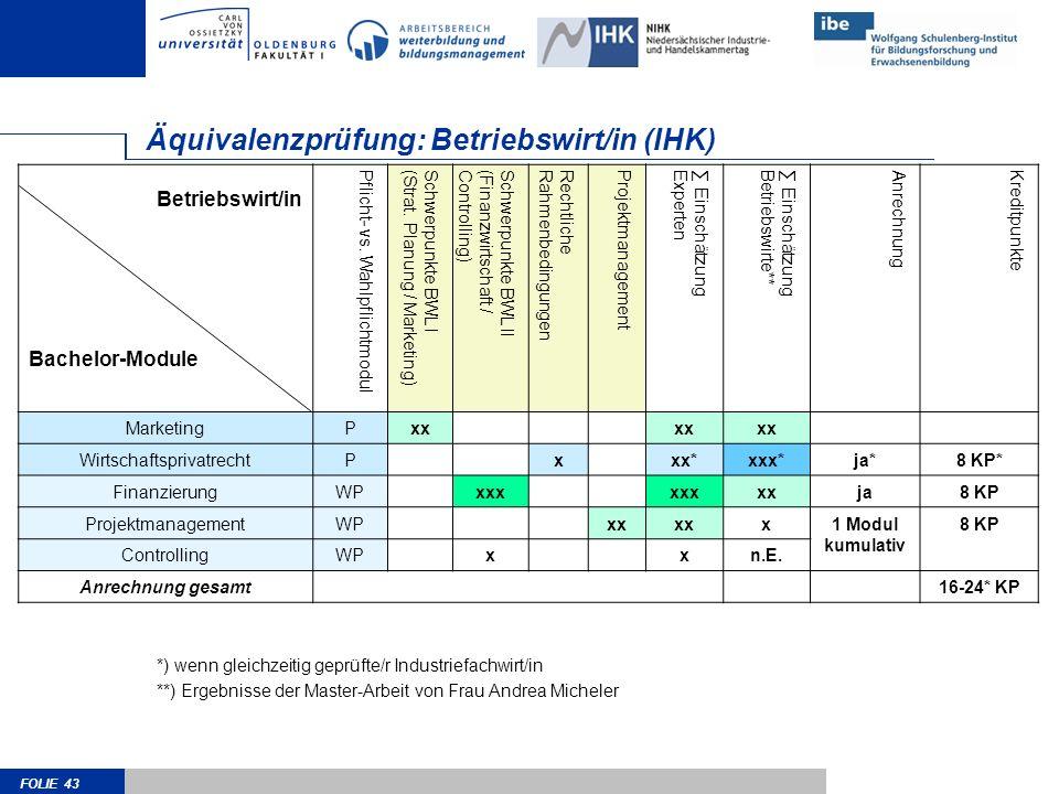 Äquivalenzprüfung: Betriebswirt/in (IHK)