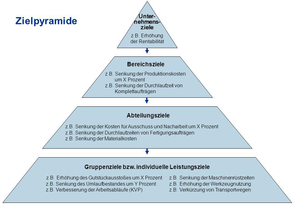 Gruppenziele bzw. individuelle Leistungsziele