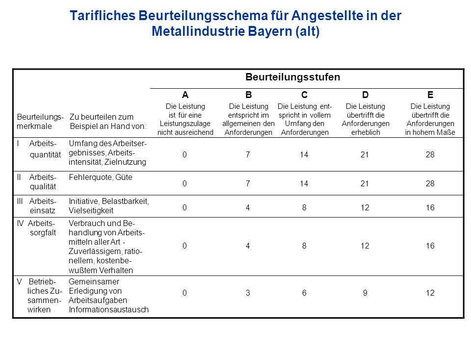 Tarifliches Beurteilungsschema für Angestellte in der Metallindustrie Bayern (alt)