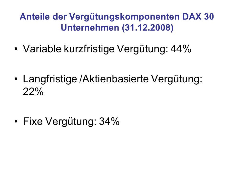 Anteile der Vergütungskomponenten DAX 30 Unternehmen (31.12.2008)