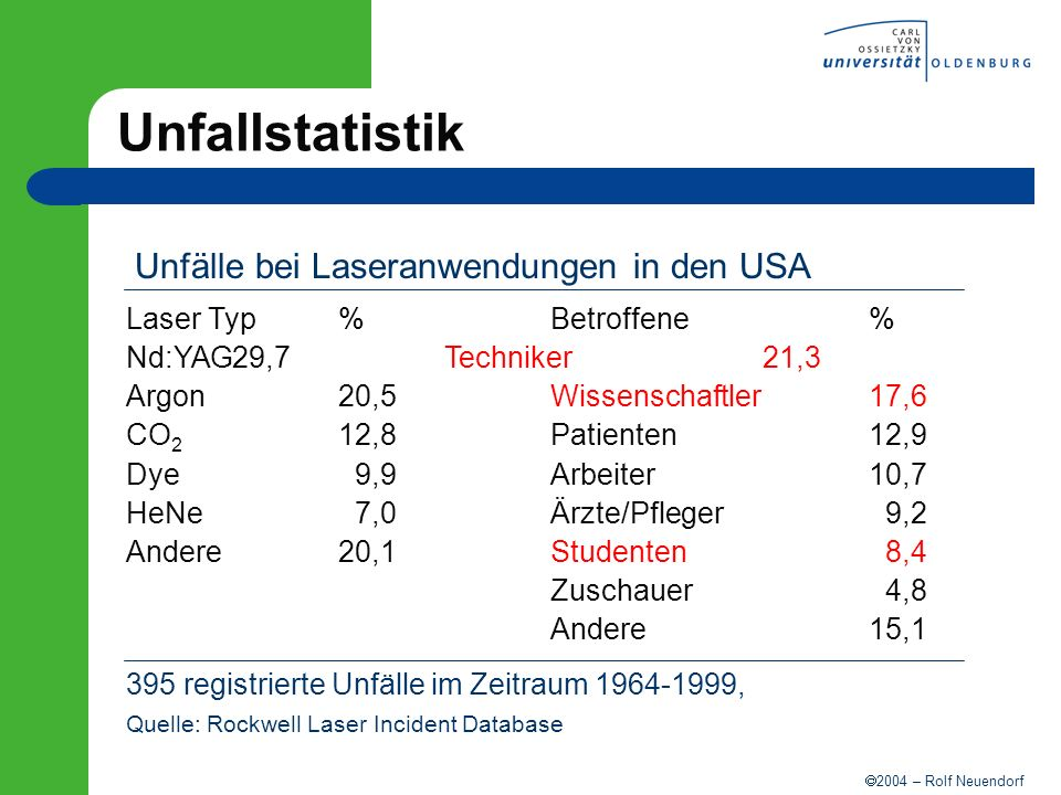Unfallstatistik Unfälle bei Laseranwendungen in den USA