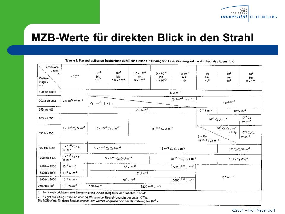 MZB-Werte für direkten Blick in den Strahl