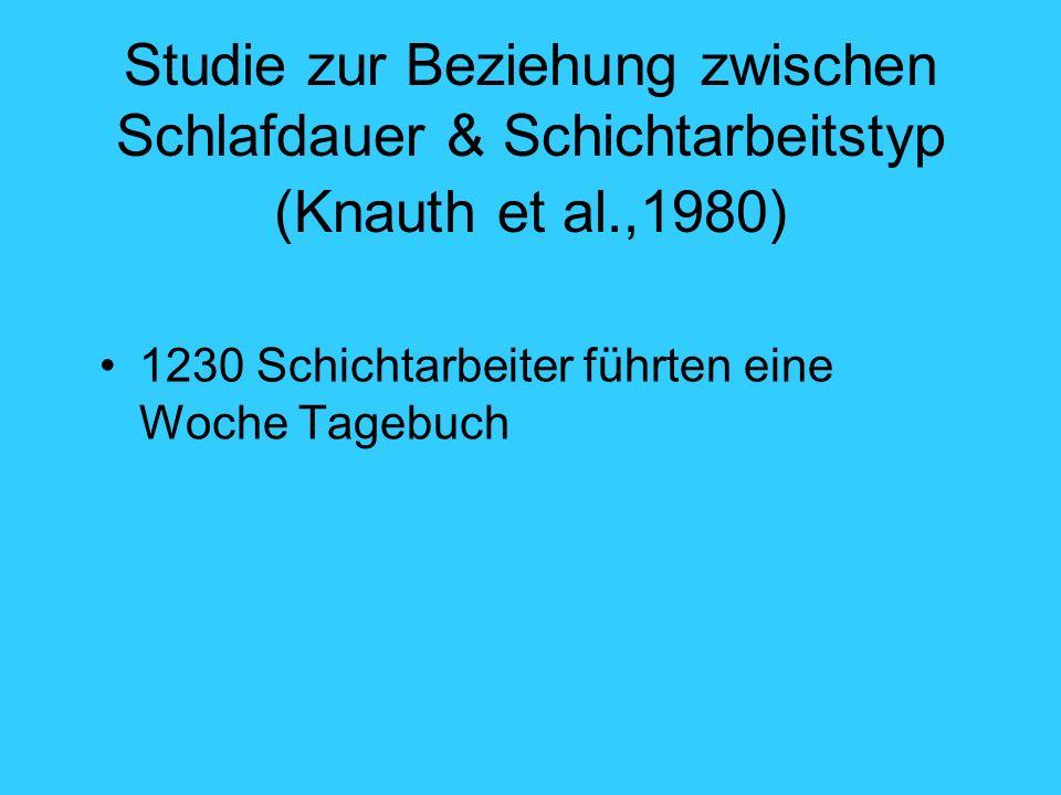 Studie zur Beziehung zwischen Schlafdauer & Schichtarbeitstyp (Knauth et al.,1980)
