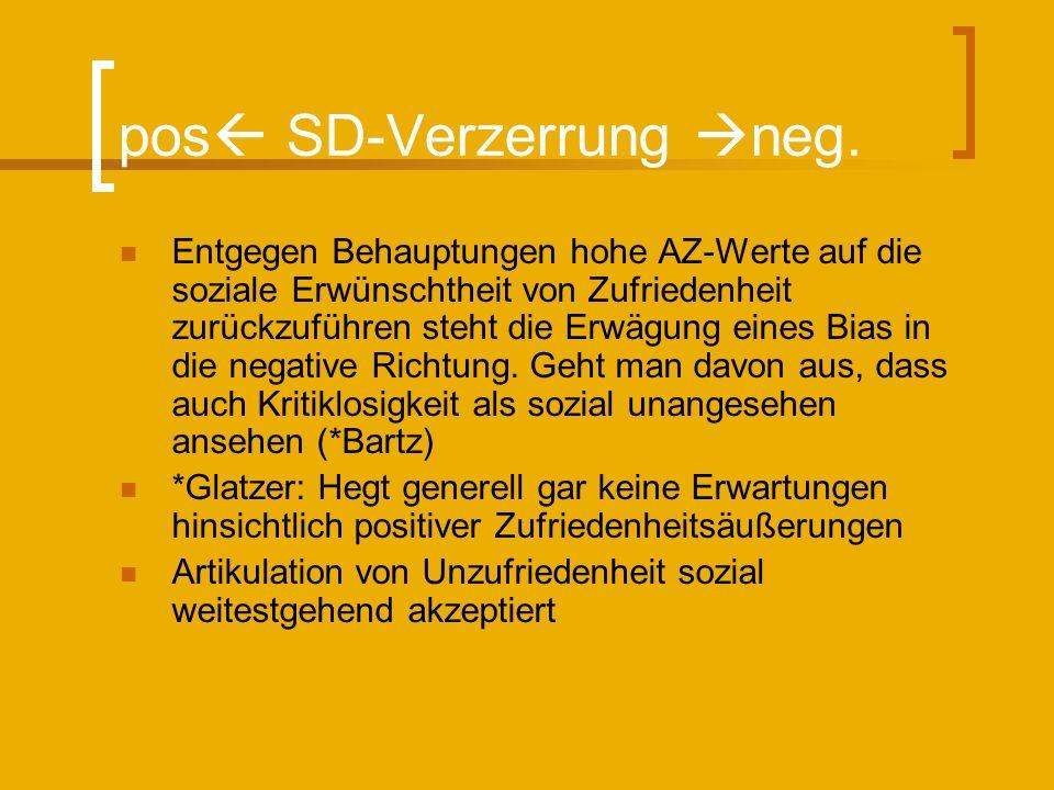 pos SD-Verzerrung neg.
