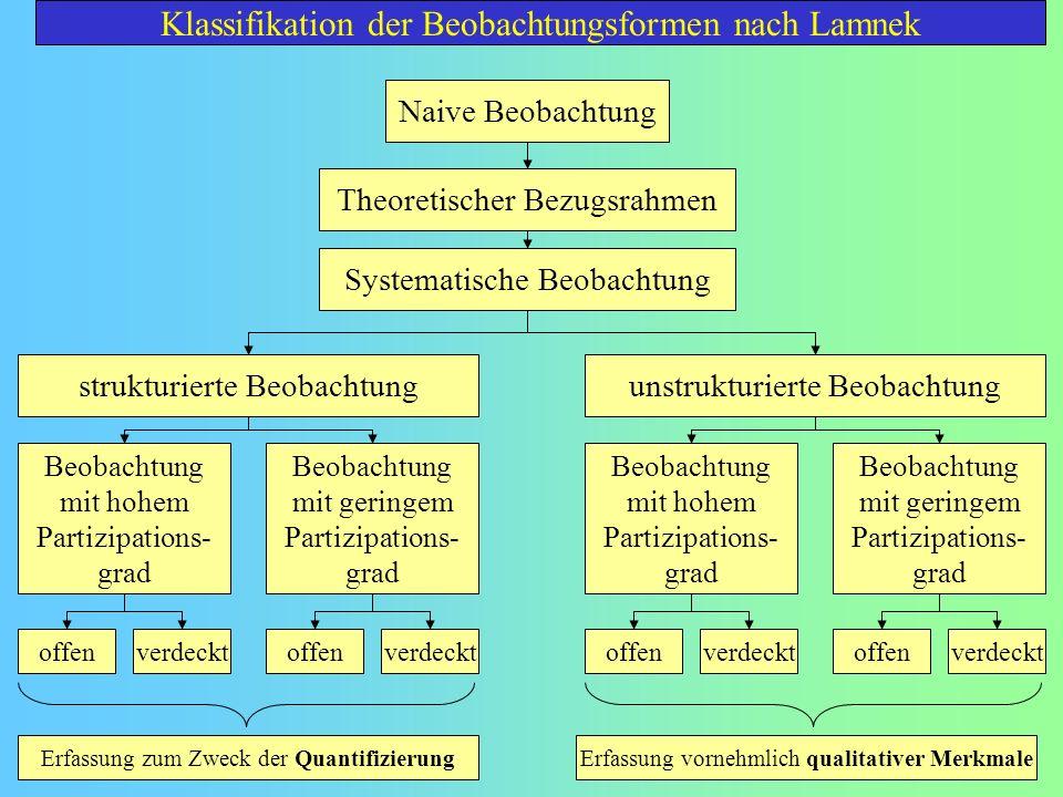 Klassifikation der Beobachtungsformen nach Lamnek