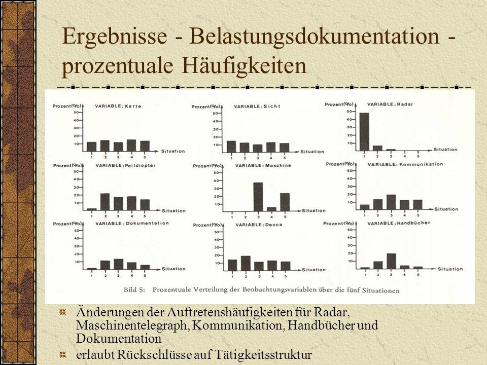 Ergebnisse - Belastungsdokumentation - prozentuale Häufigkeiten