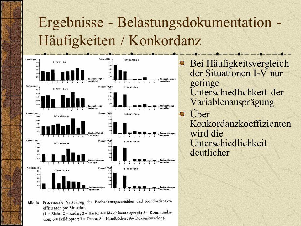 Ergebnisse - Belastungsdokumentation - Häufigkeiten / Konkordanz