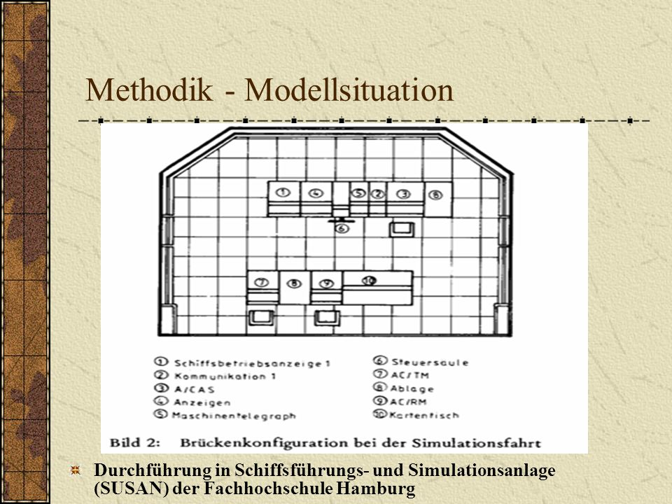 Methodik - Modellsituation