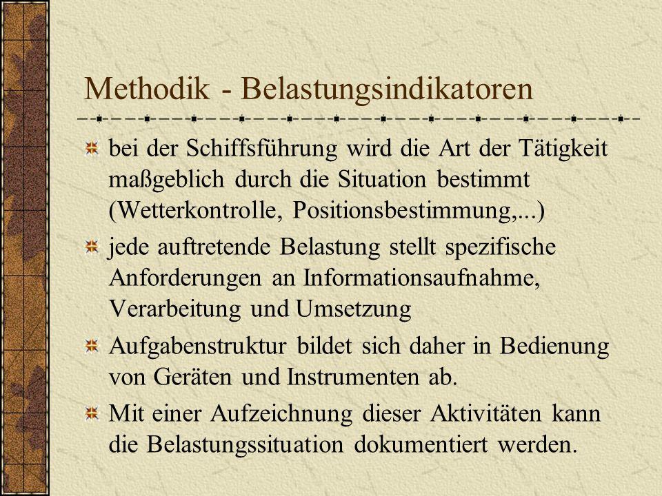 Methodik - Belastungsindikatoren