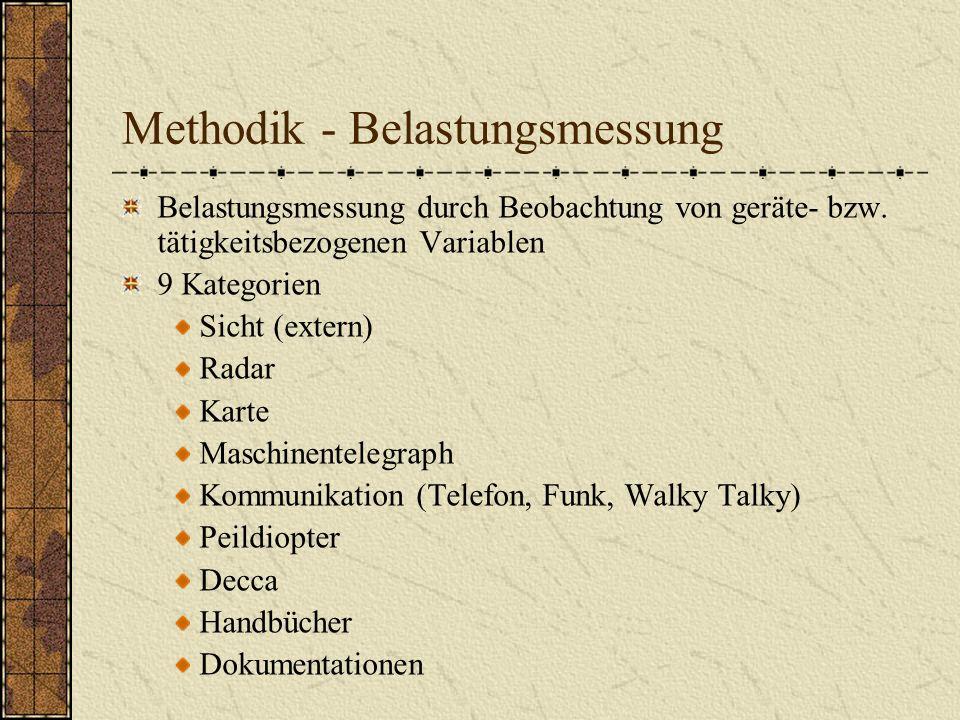 Methodik - Belastungsmessung