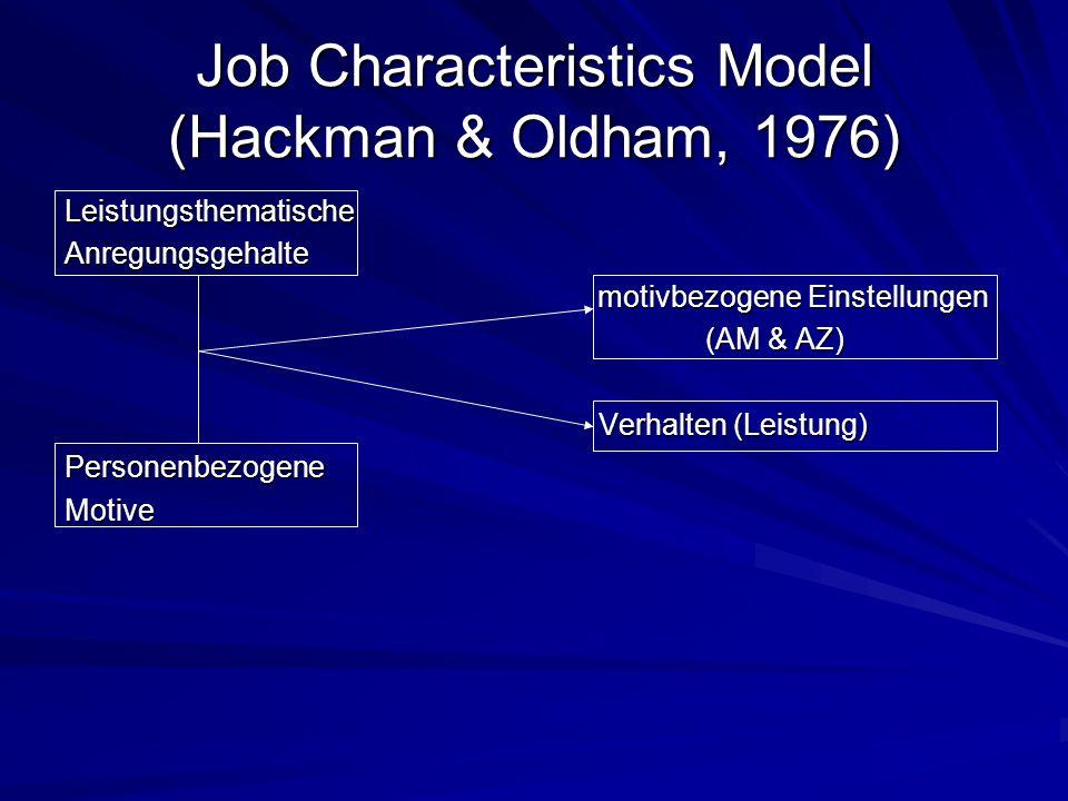 Job Characteristics Model (Hackman & Oldham, 1976)