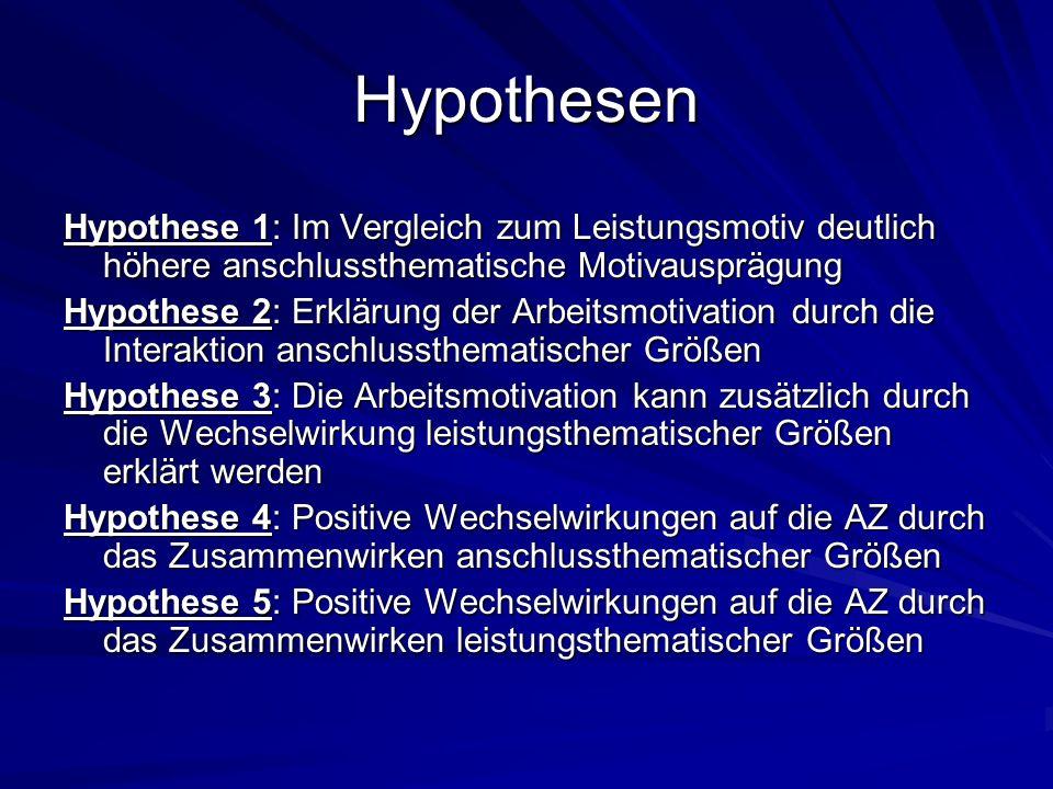 Hypothesen Hypothese 1: Im Vergleich zum Leistungsmotiv deutlich höhere anschlussthematische Motivausprägung.