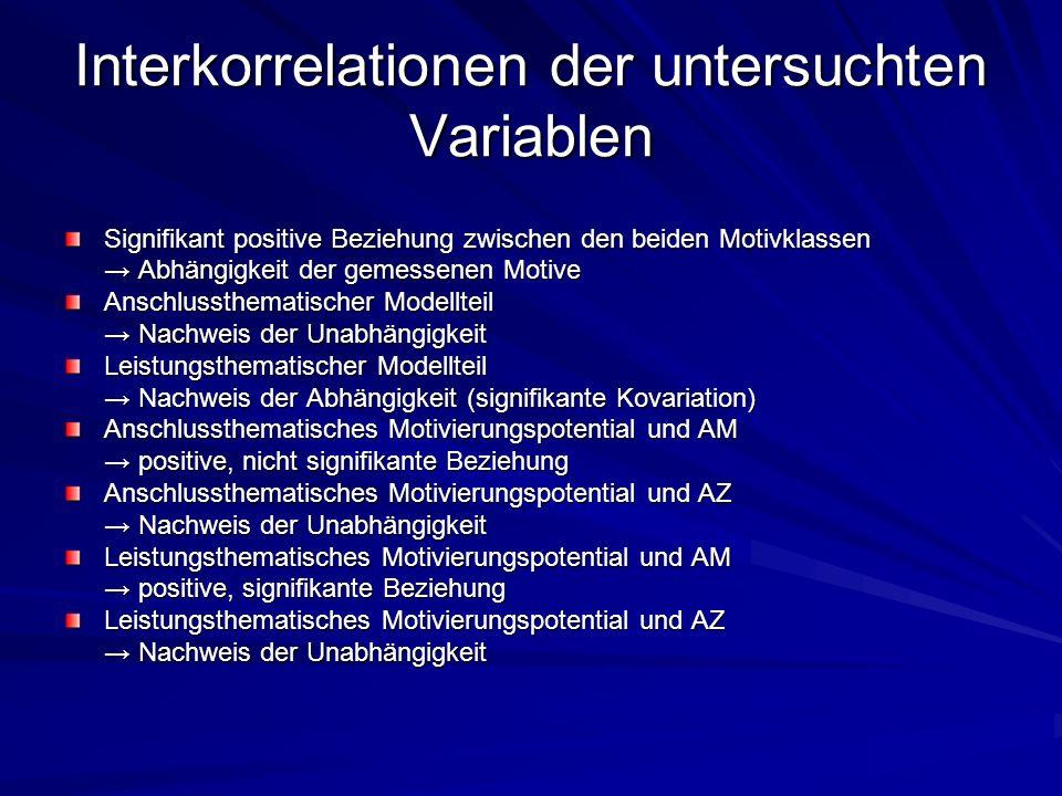 Interkorrelationen der untersuchten Variablen