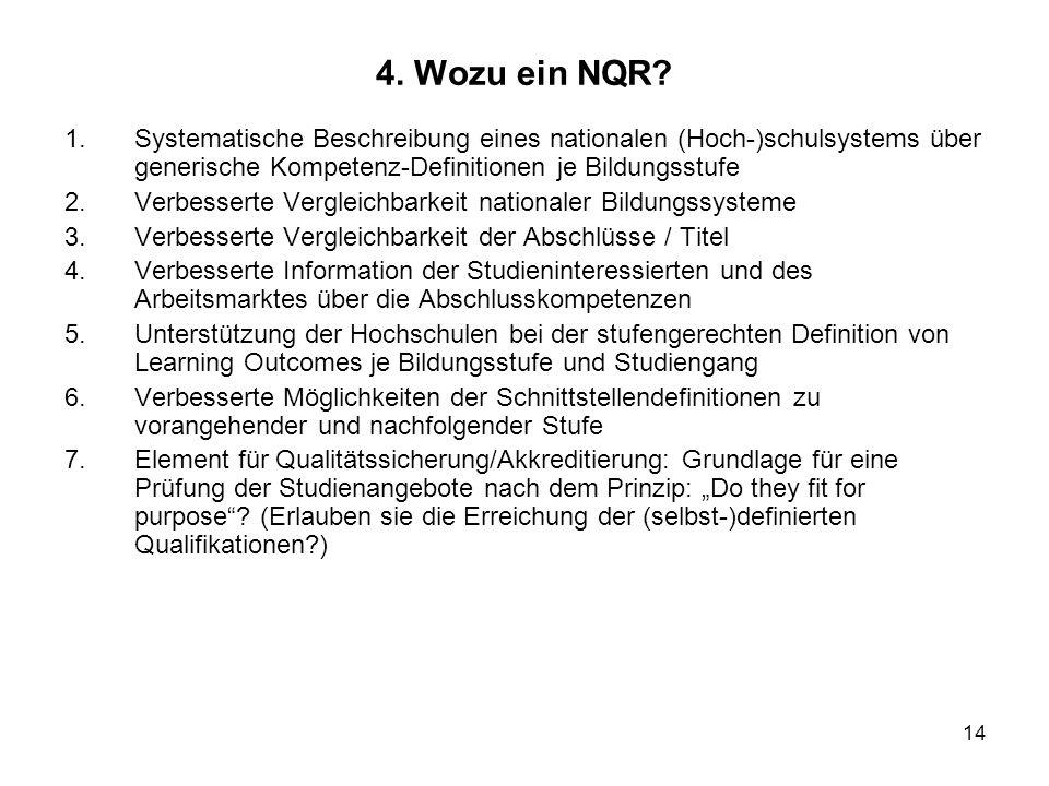 4. Wozu ein NQR Systematische Beschreibung eines nationalen (Hoch-)schulsystems über generische Kompetenz-Definitionen je Bildungsstufe.