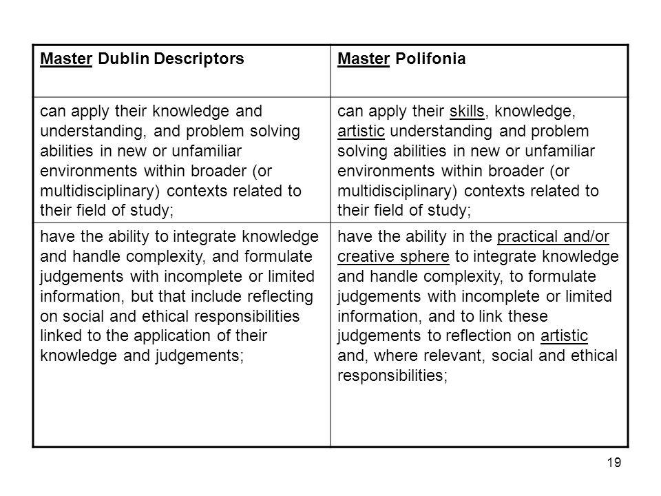 Master Dublin Descriptors