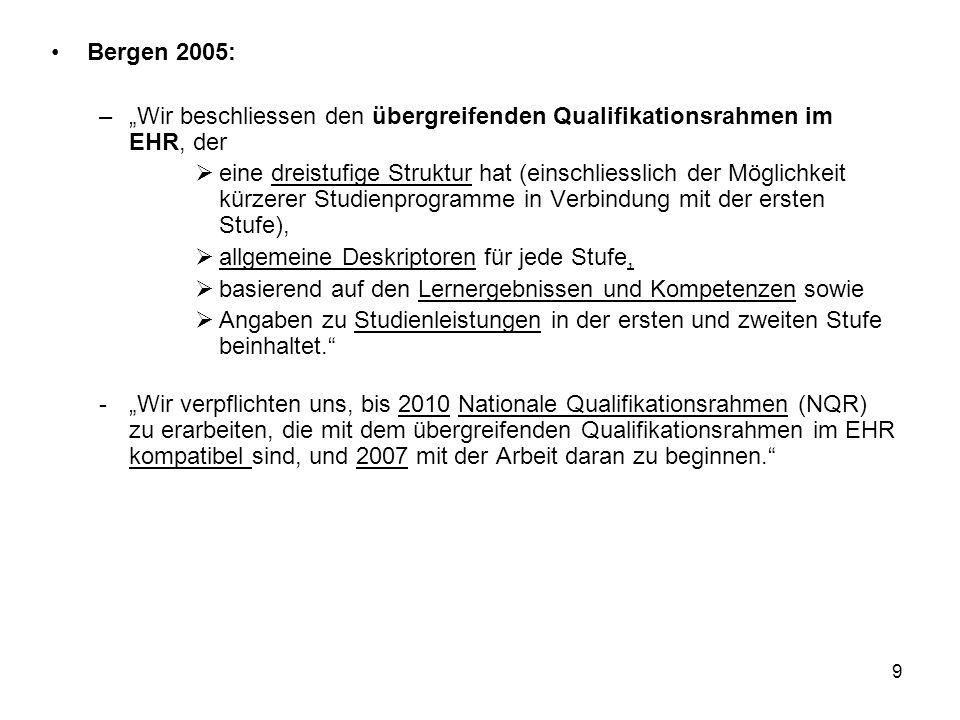 """Bergen 2005: """"Wir beschliessen den übergreifenden Qualifikationsrahmen im EHR, der."""