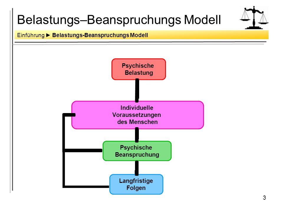 Belastungs–Beanspruchungs Modell