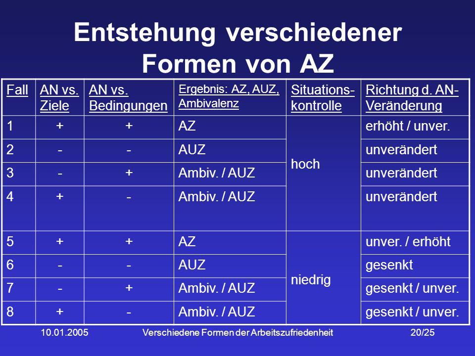 Entstehung verschiedener Formen von AZ