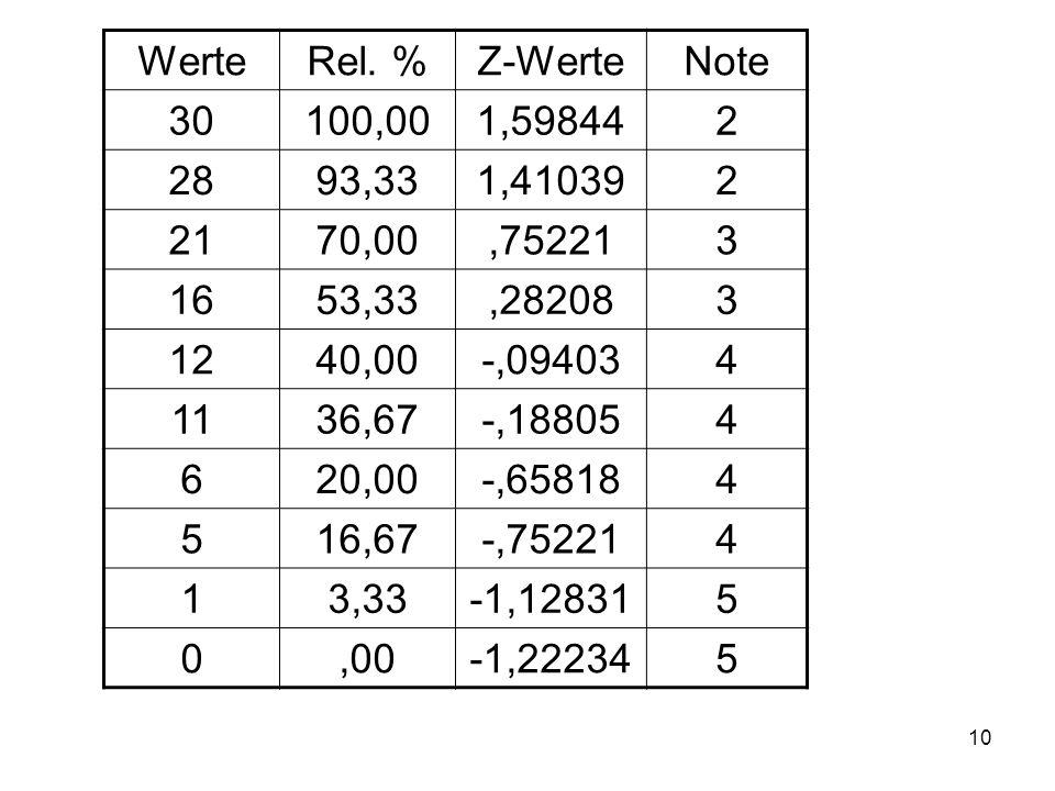 Werte Rel. % Z-Werte. Note. 30. 100,00. 1,59844. 2. 28. 93,33. 1,41039. 21. 70,00. ,75221.