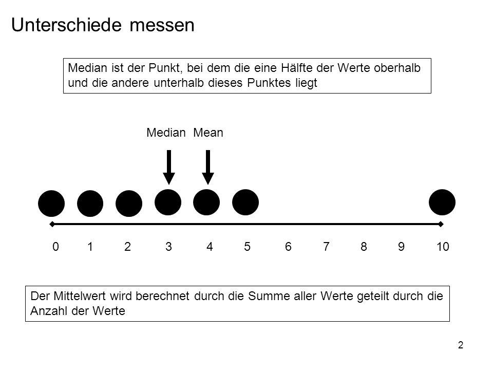 Unterschiede messen Median ist der Punkt, bei dem die eine Hälfte der Werte oberhalb. und die andere unterhalb dieses Punktes liegt.