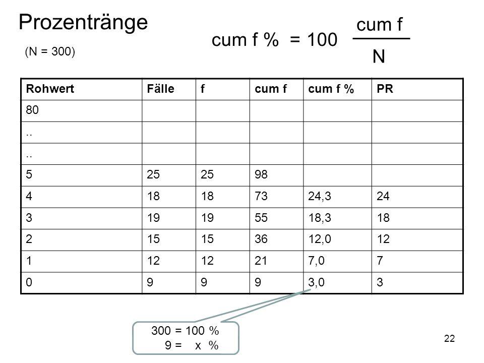 Prozentränge cum f cum f % = 100 N (N = 300) Rohwert Fälle f cum f