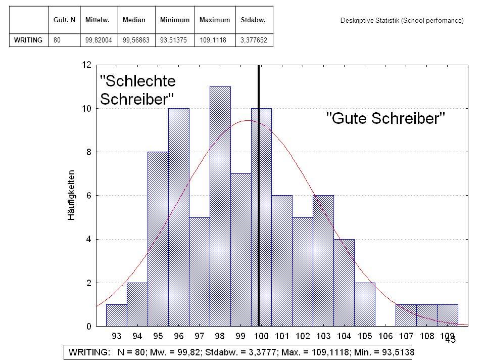 Deskriptive Statistik (School perfomance)