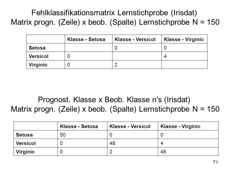 Fehlklassifikationsmatrix Lernstichprobe (Irisdat) Matrix progn