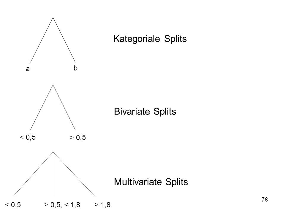Kategoriale Splits Bivariate Splits Multivariate Splits a b < 0,5