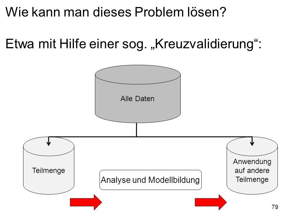 Analyse und Modellbildung