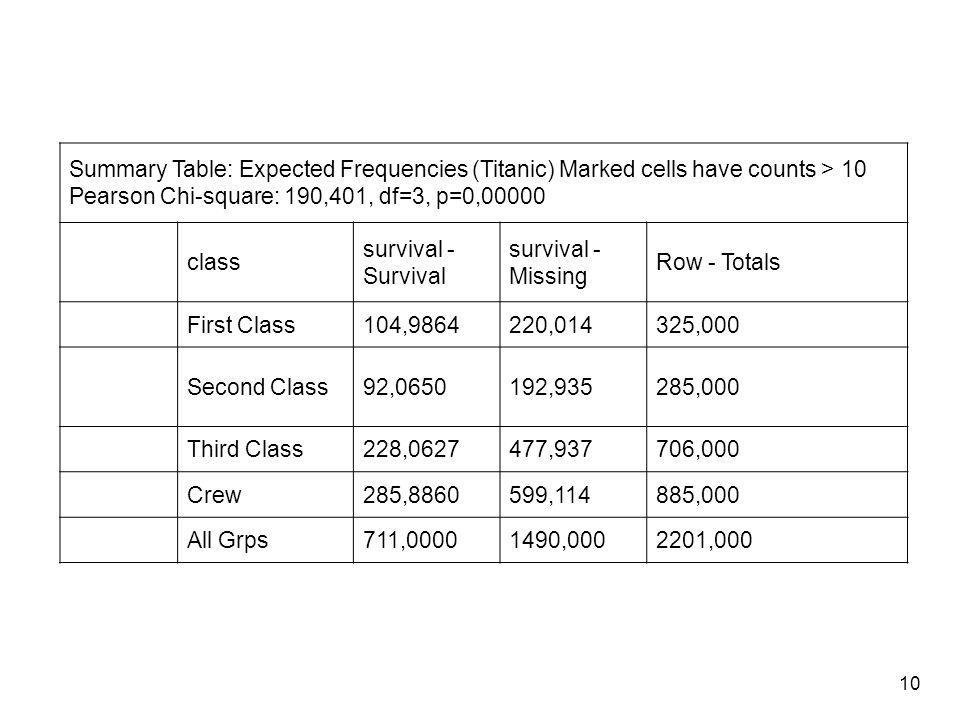 Summary Table: Expected Frequencies (Titanic) Marked cells have counts > 10 Pearson Chi-square: 190,401, df=3, p=0,00000