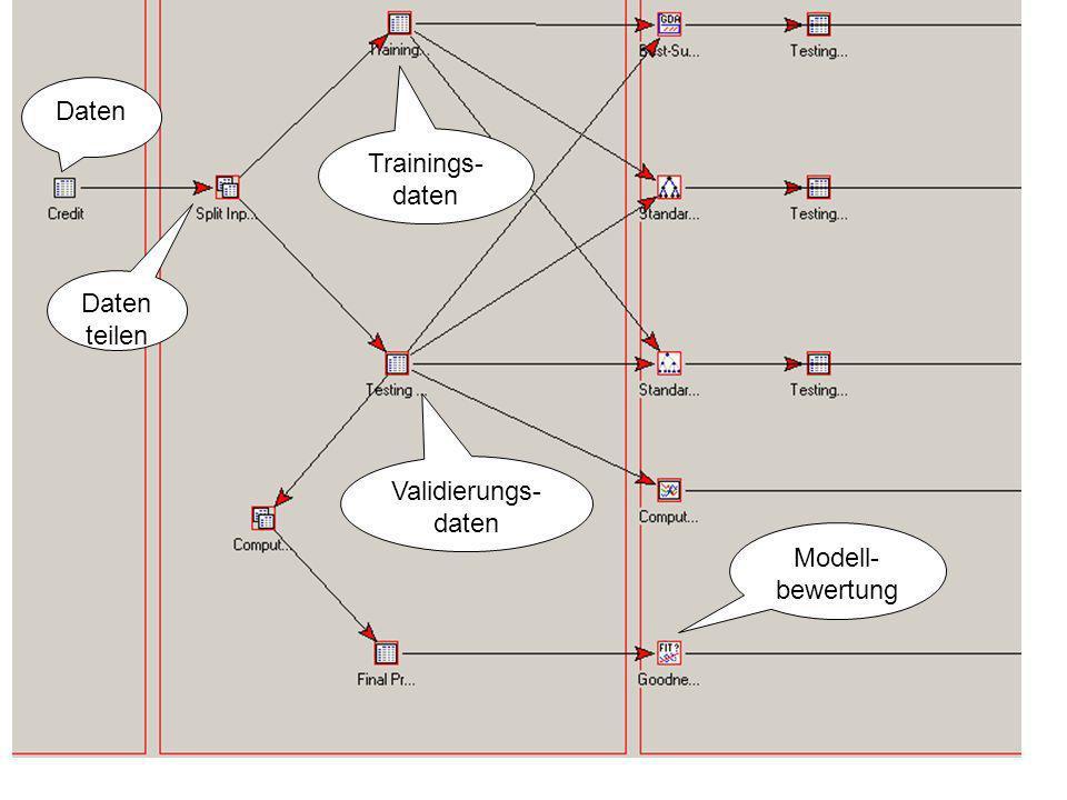 Daten Trainings-daten Daten teilen Validierungs-daten Modell- bewertung