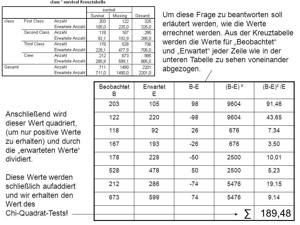 """Um diese Frage zu beantworten soll erläutert werden, wie die Werte errechnet werden. Aus der Kreuztabelle werden die Werte für """"Beobachtet und """"Erwartet jeder Zeile wie in der unteren Tabelle zu sehen voneinander abgezogen."""