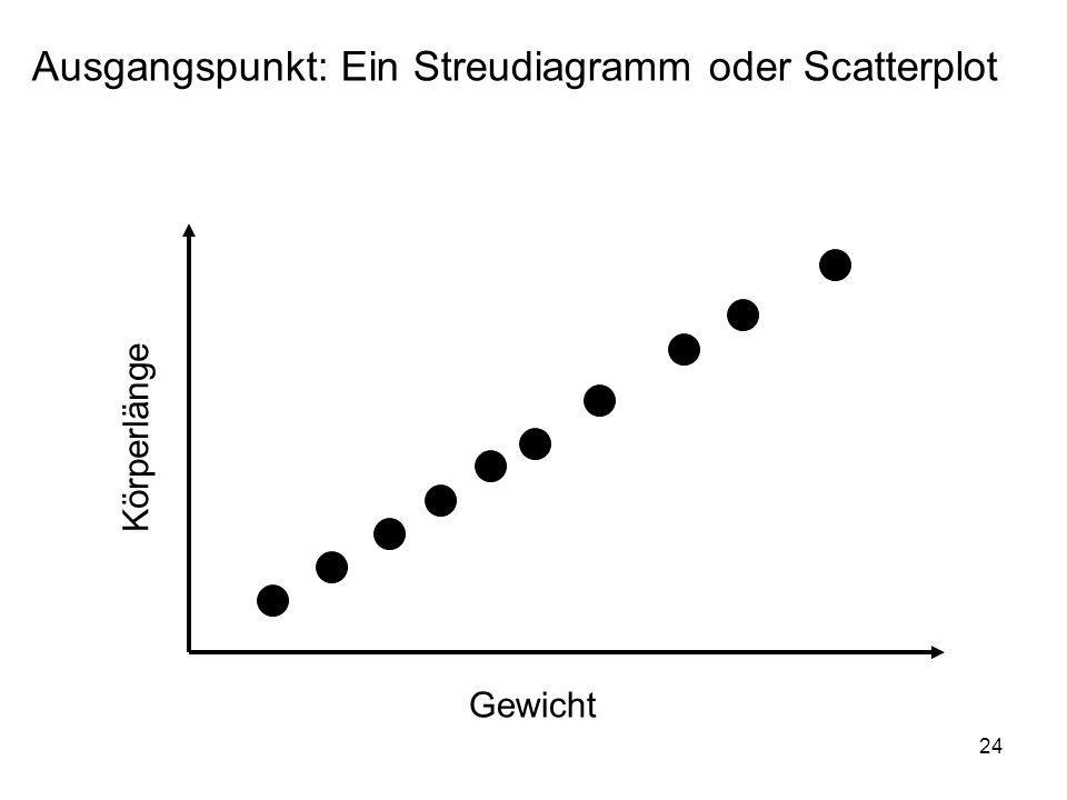 Ausgangspunkt: Ein Streudiagramm oder Scatterplot