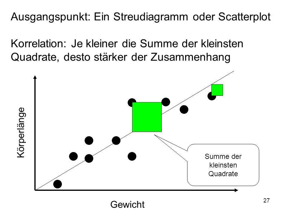 Ausgangspunkt: Ein Streudiagramm oder Scatterplot Korrelation: Je kleiner die Summe der kleinsten Quadrate, desto stärker der Zusammenhang